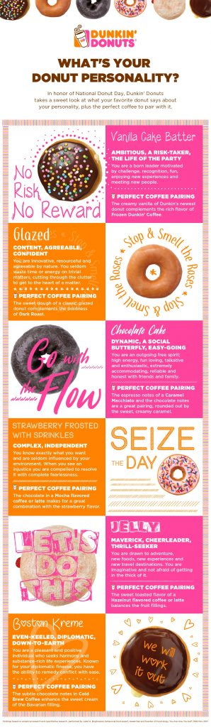 Donut Personality Full Infogrphic