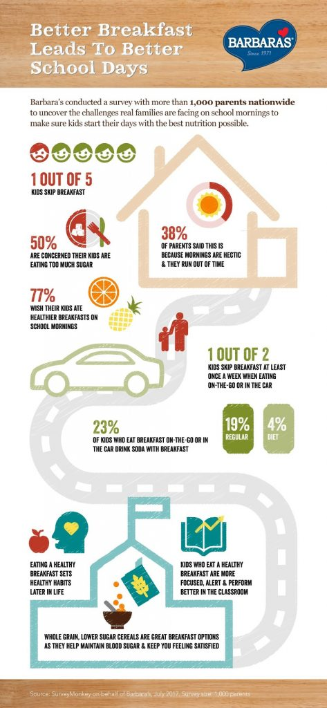 Final Breakfast Survey Infographic